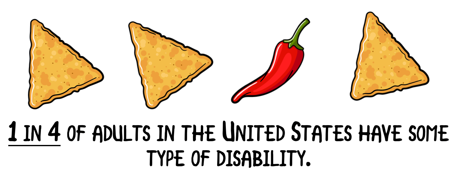 1 in 4 of adults in the United States have some type of disability.