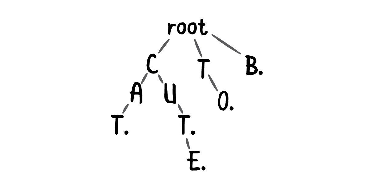 A trie containing the words CAT, CUT, CUTE, TO, and B