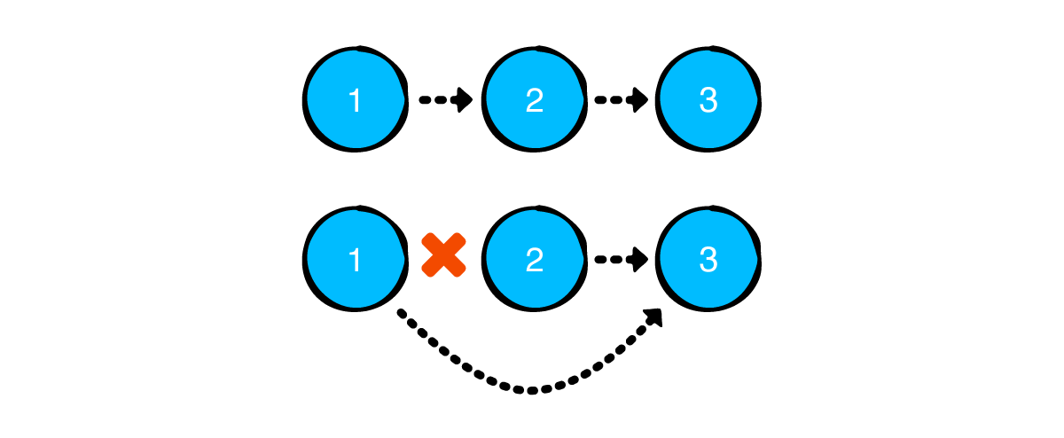 Removing the middle node