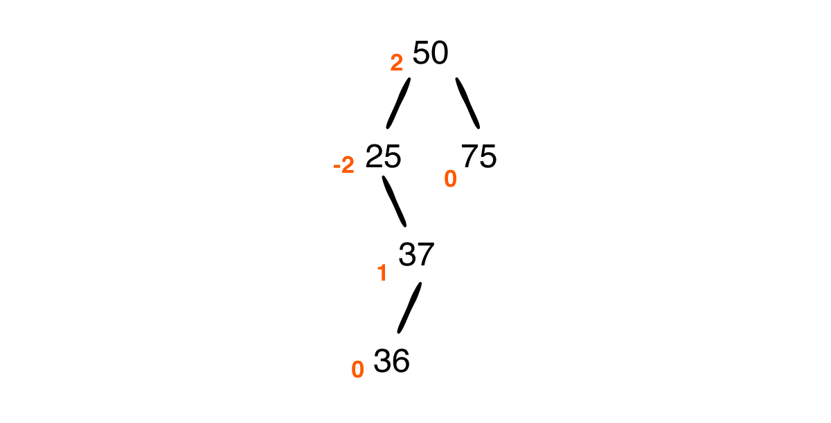 Inserted 36 as left child of 37