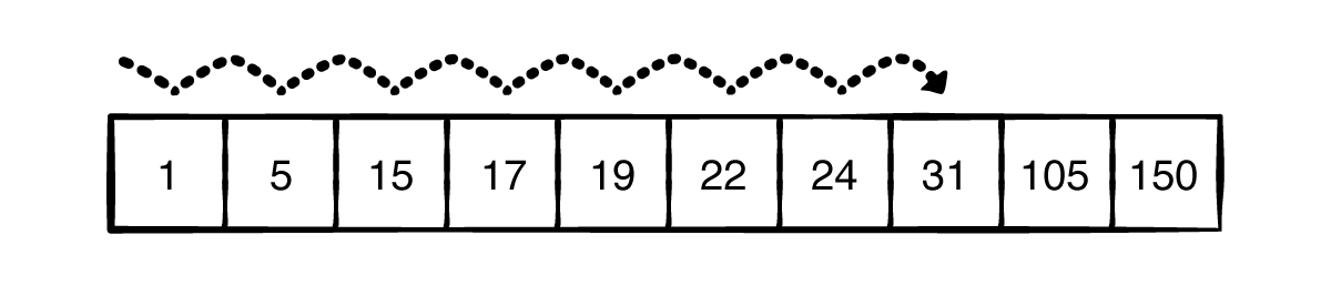 Linear search for the value 31.