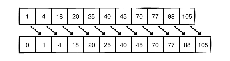 Inserting 0 in sorted order