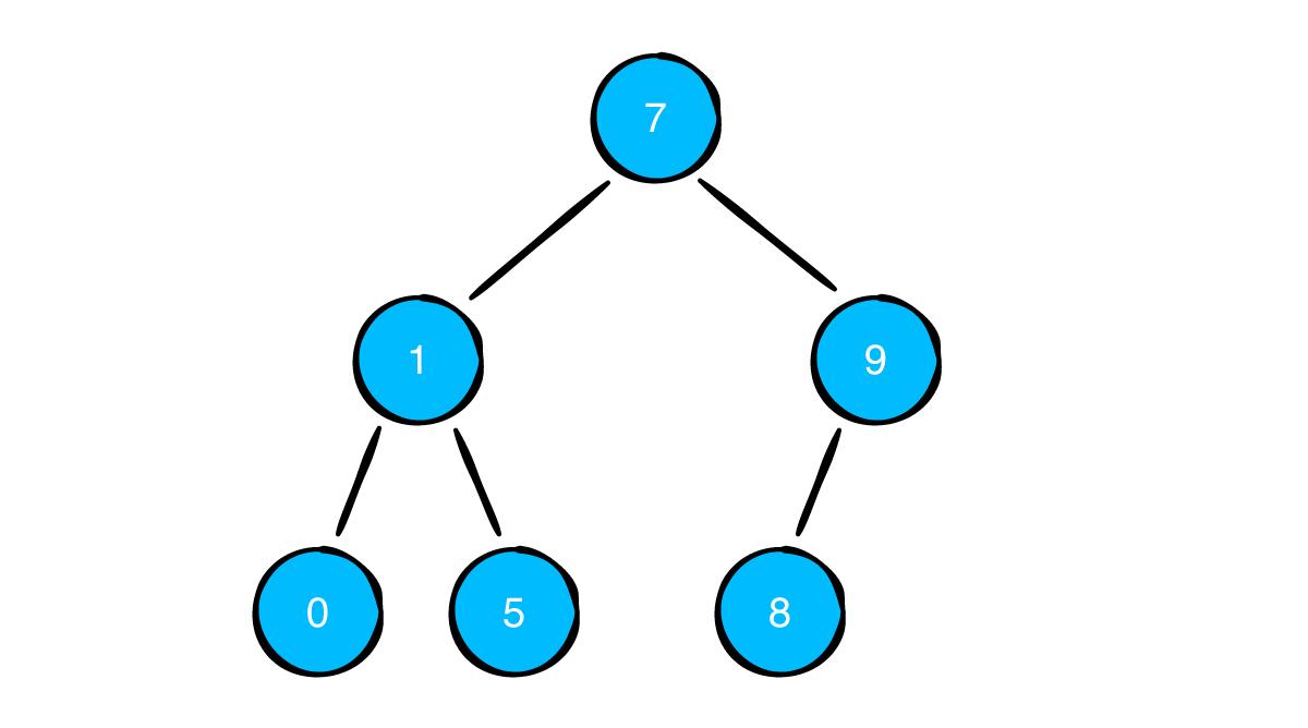 Example Binary Tree