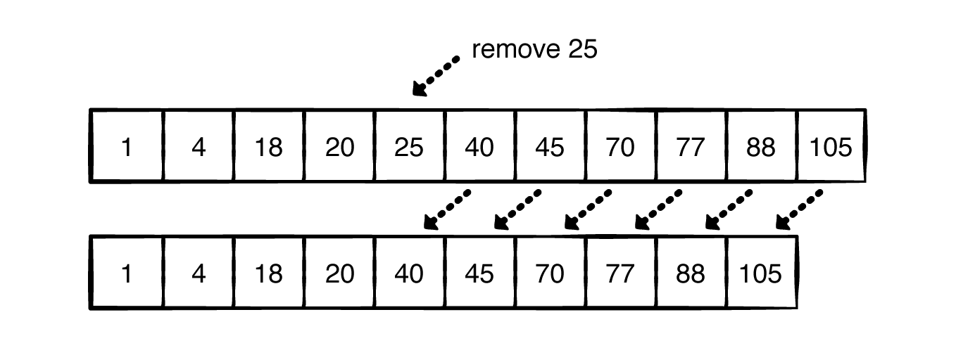 Removing 25 from the array