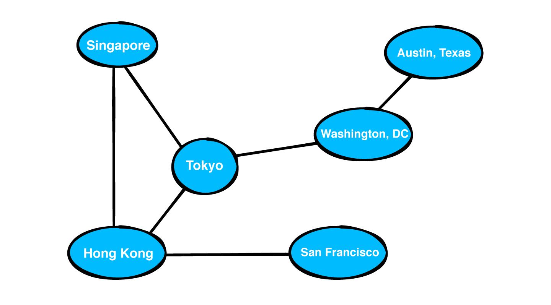 An undirected graph