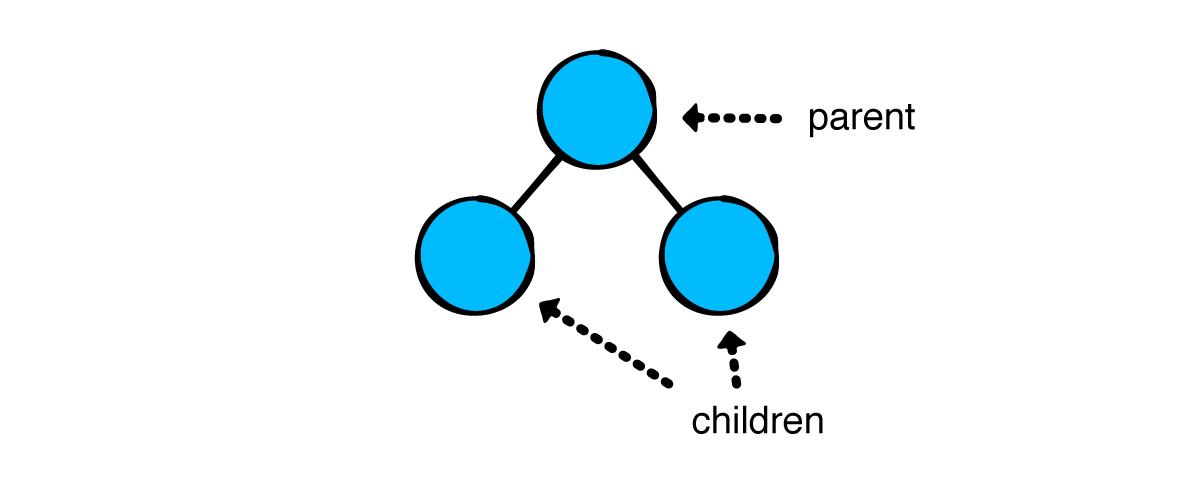 Parent and child
