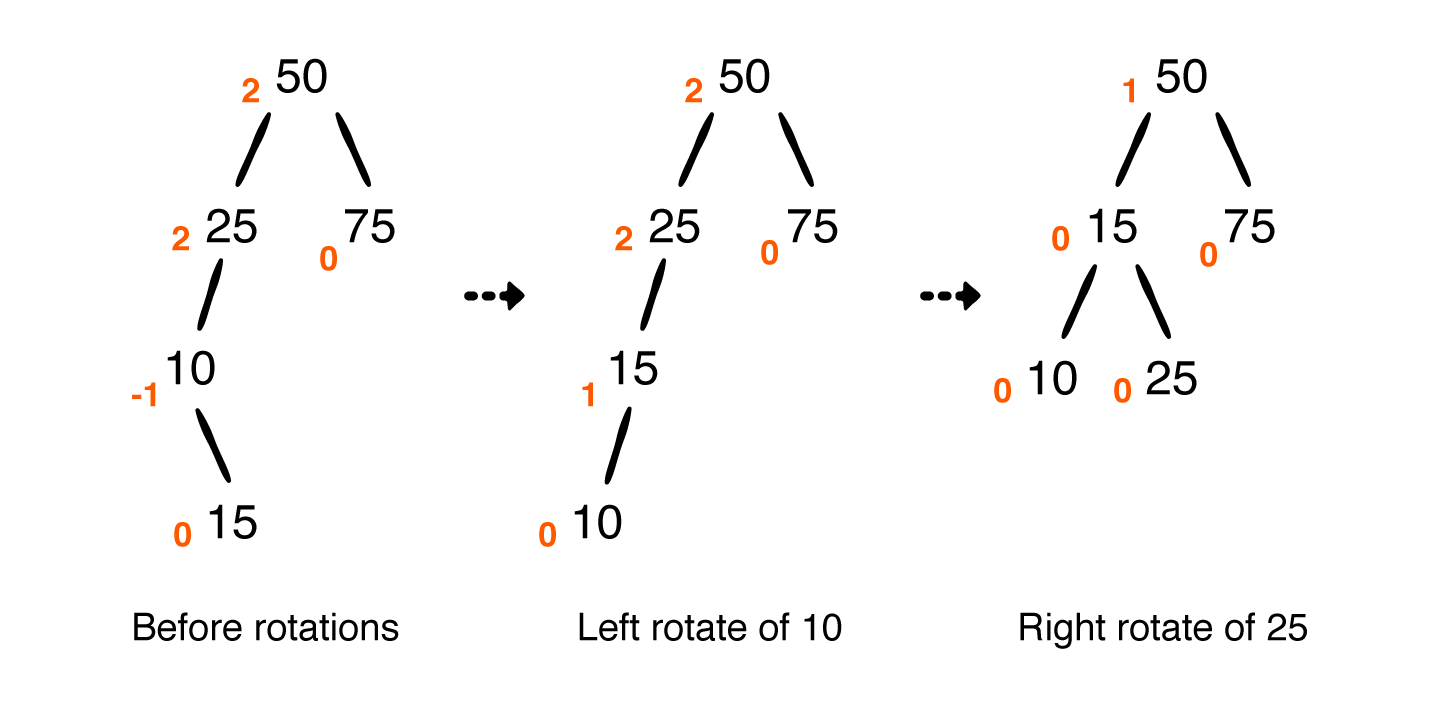 The left-right rotation