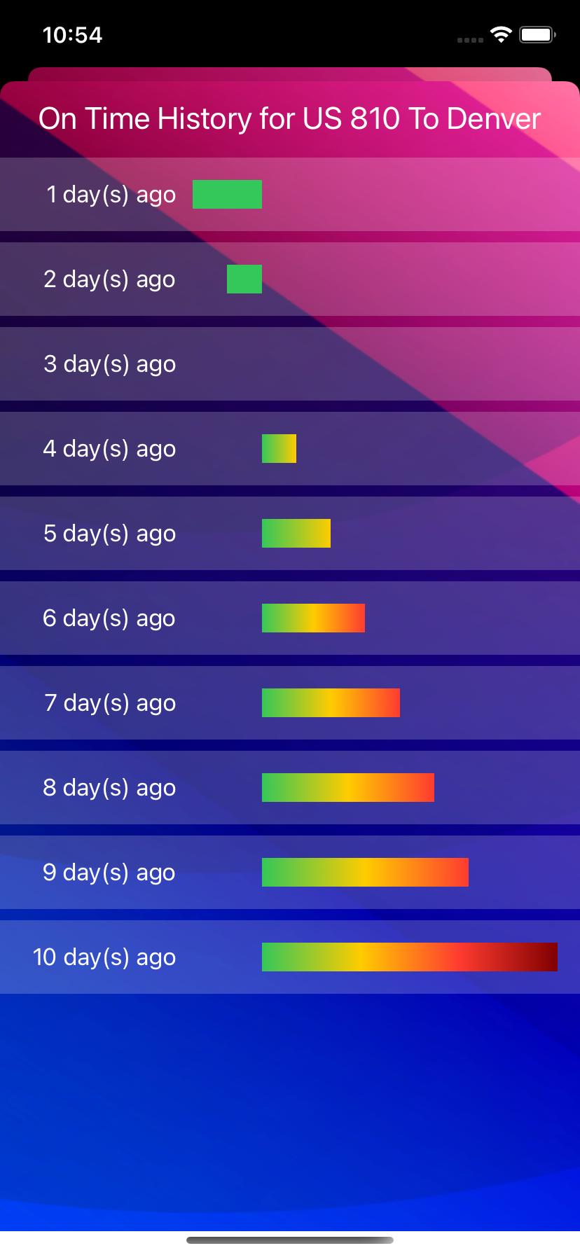 Chart gradient
