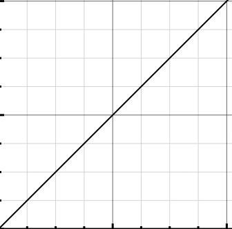 Linear animation