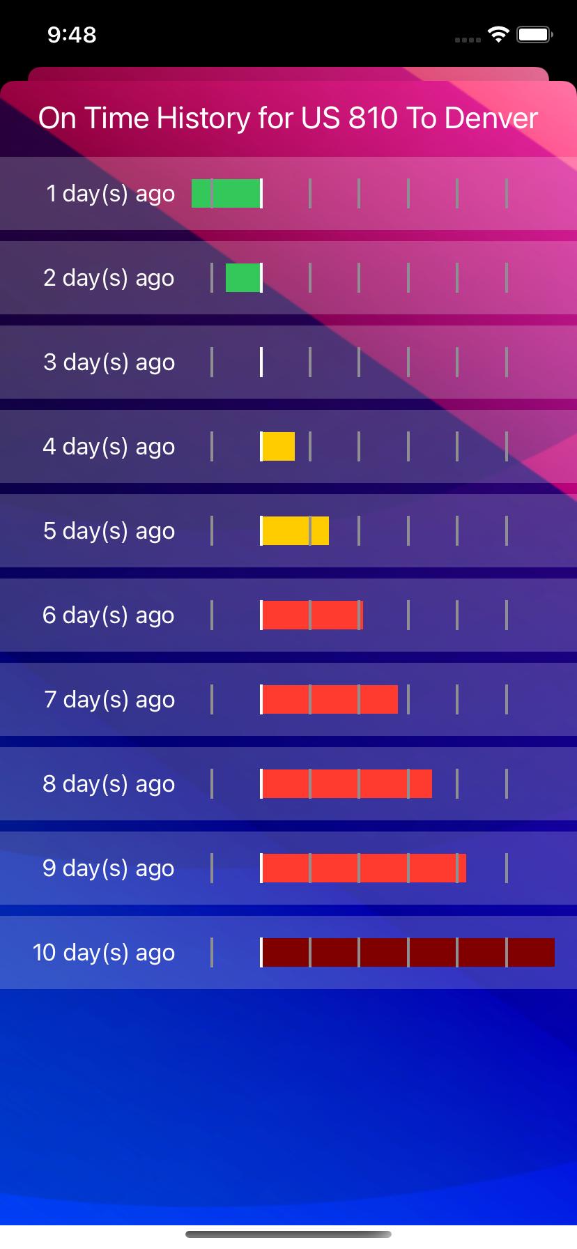 Chart grid