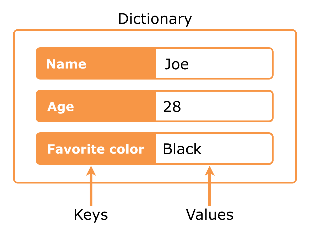 A dictionary is a collection of key-value pairs