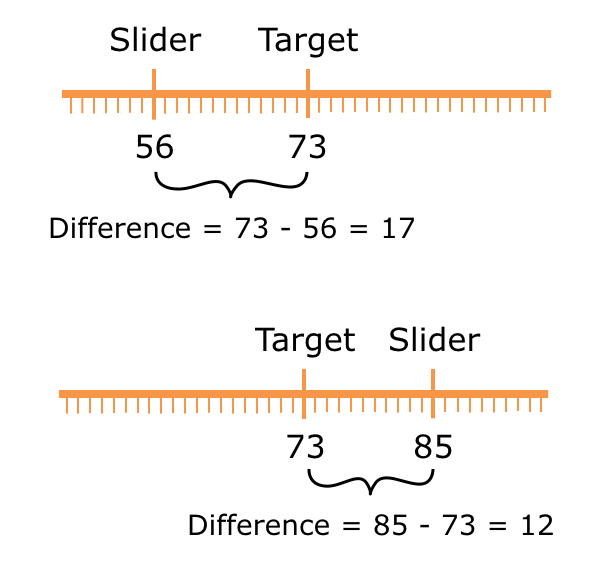 Calculating the difference between the slider position and the target value