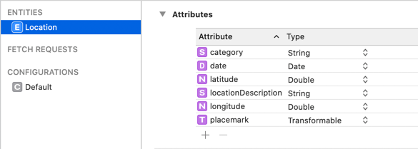 All the attributes of the Location entity