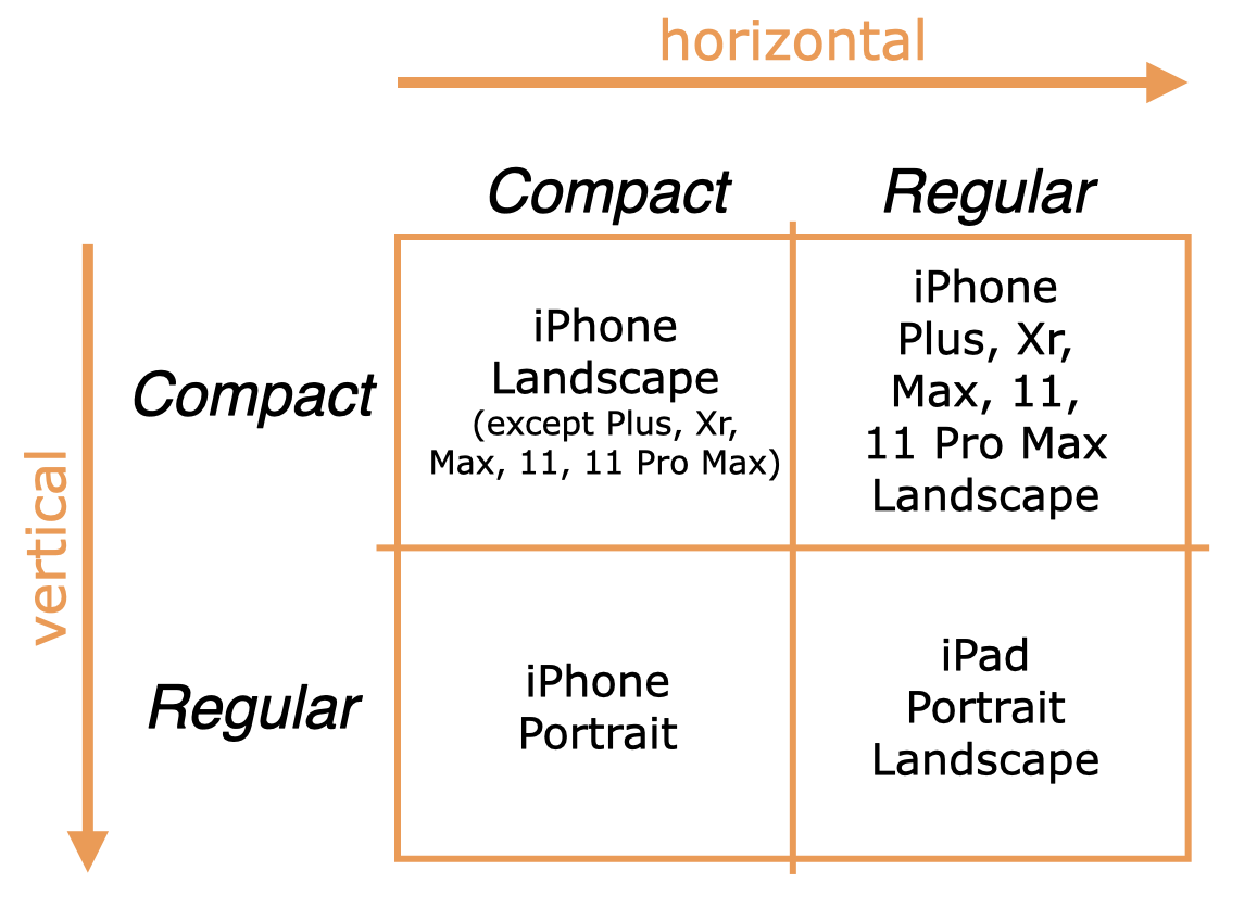 Horizontal and vertical size classes