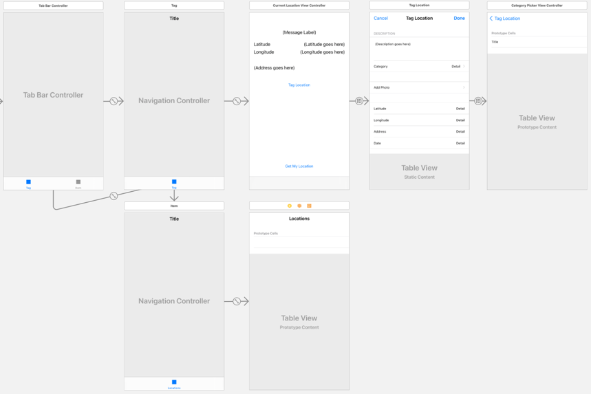The storyboard after adding the Locations screen