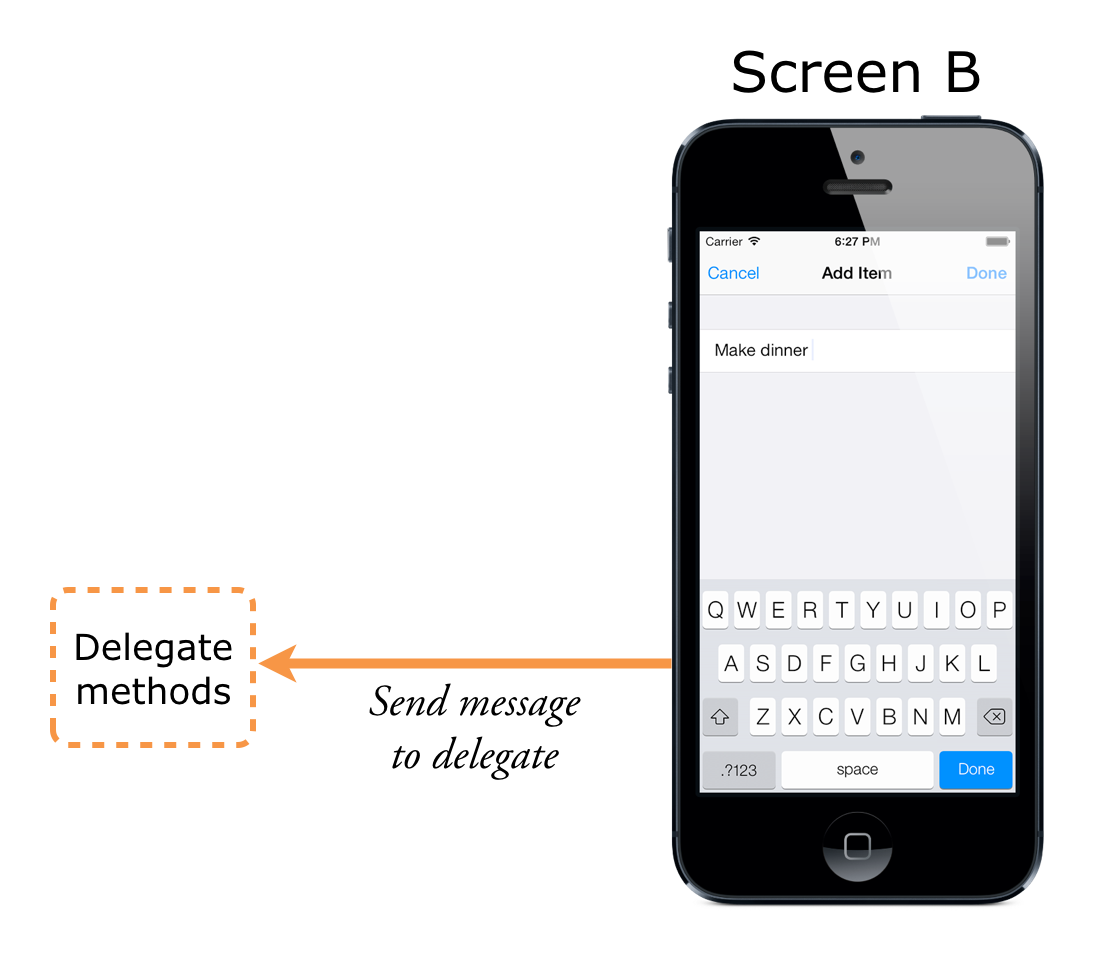 This is what Screen B sees: only the delegate part, not the rest of screen A