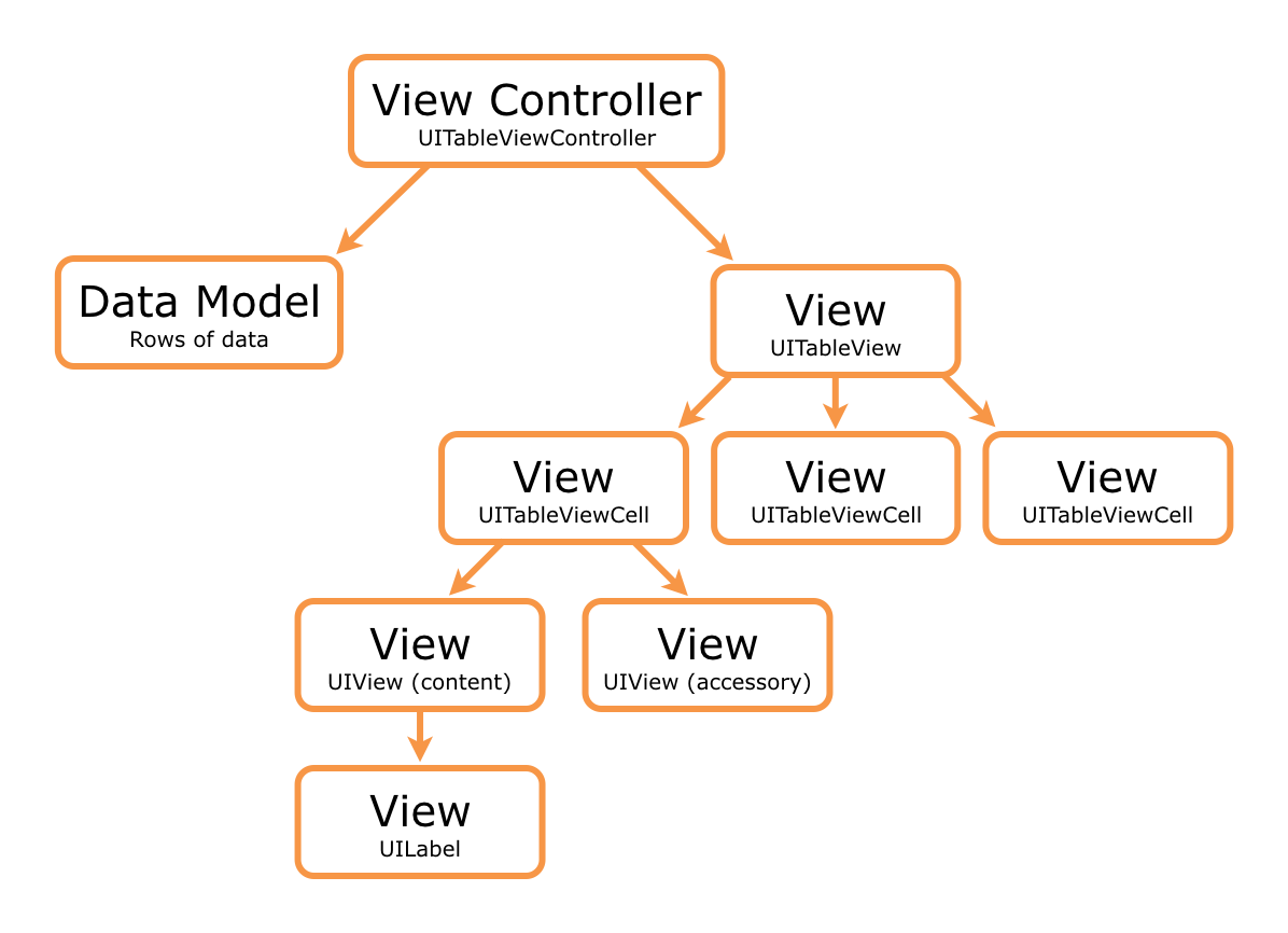How Model-View-Controller works