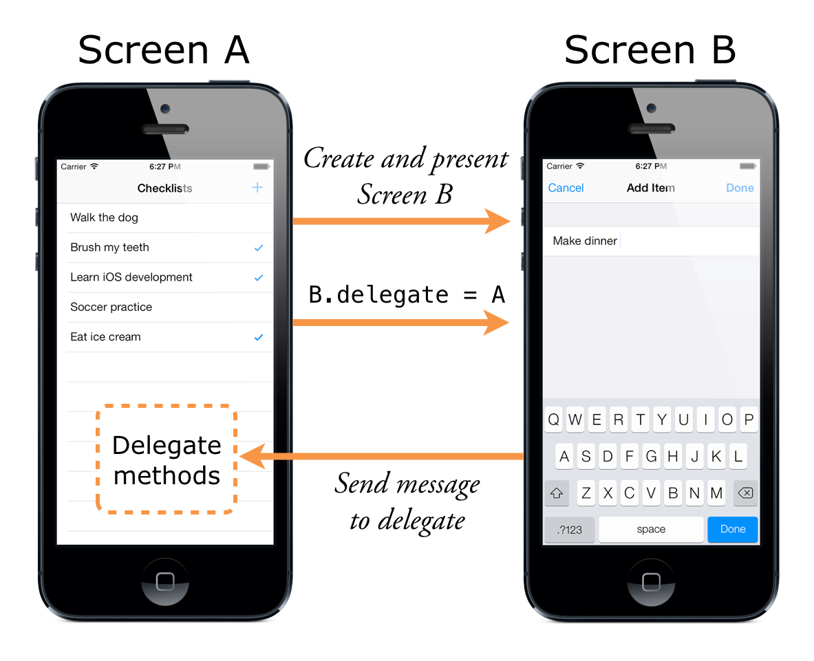 Screen A launches screen B and becomes its delegate
