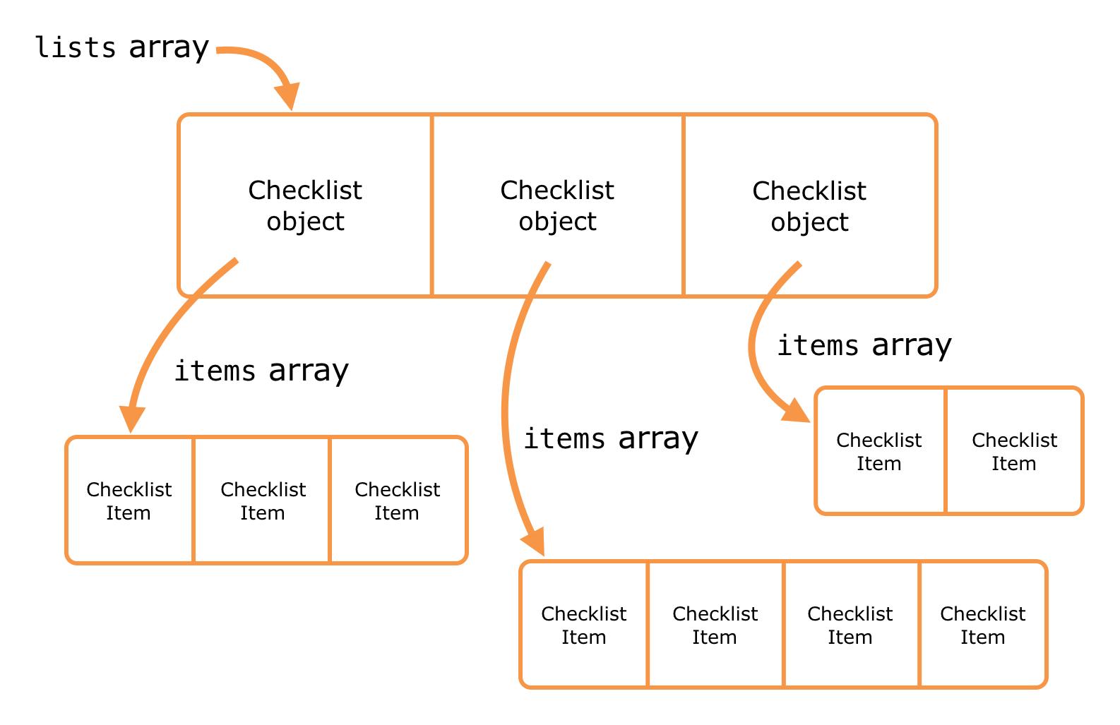 Each Checklist object has an array of ChecklistItem objects