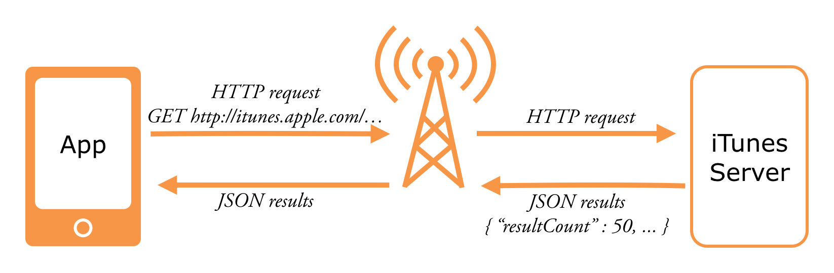 The HTTP requests fly over the network