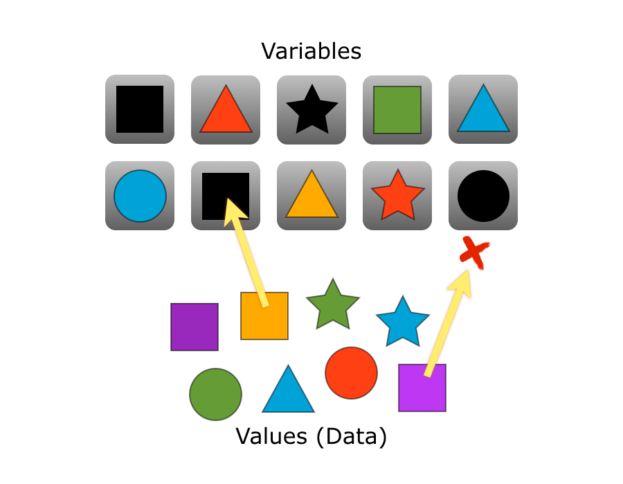 Variables are containers that hold values