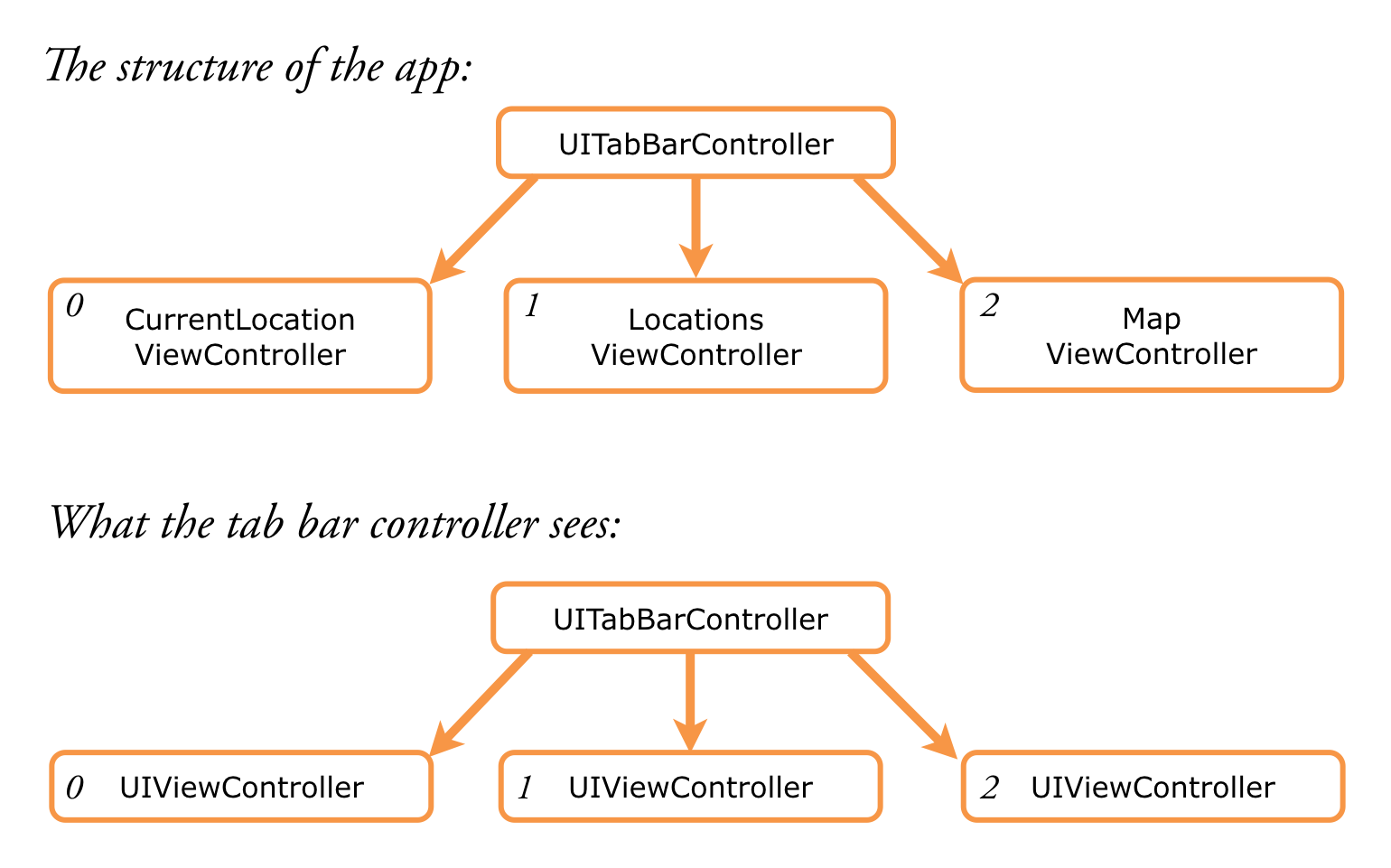 The UITabBarController does not see your subclasses