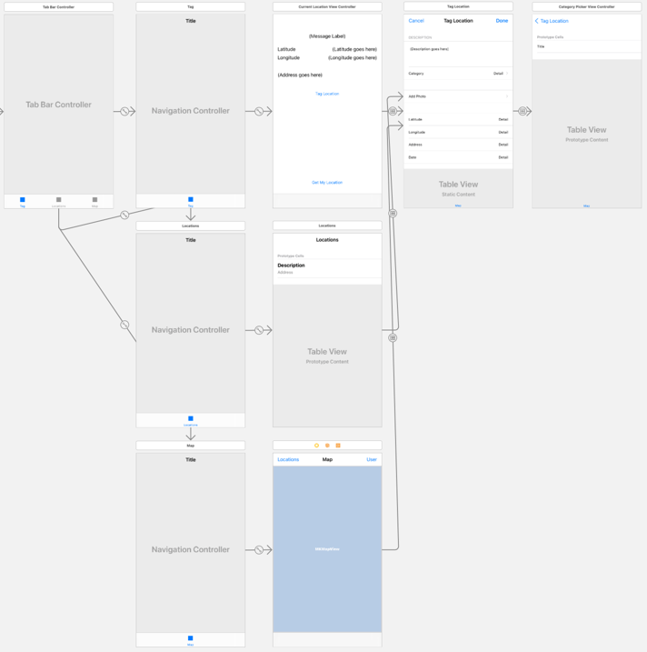 The Location Details screen is connected to all three screens