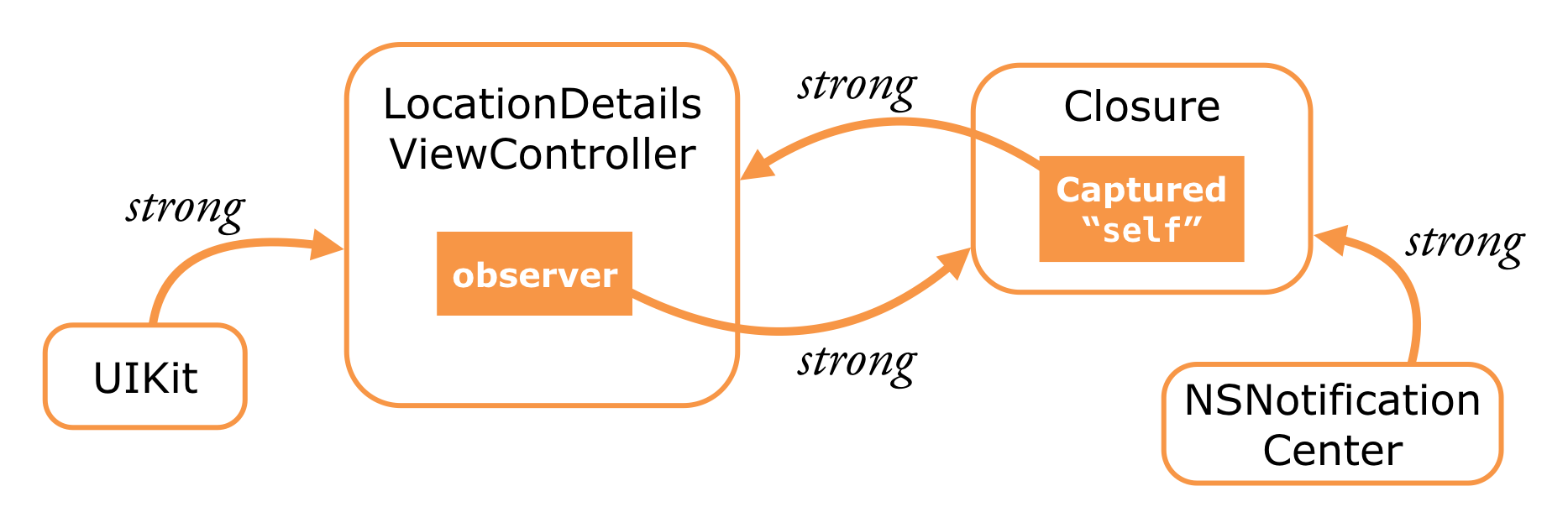 The relationship between the view controller and the closure