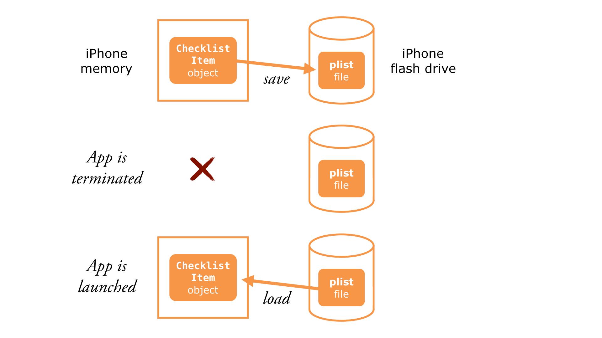 The process of freezing (saving) and unfreezing (loading) objects