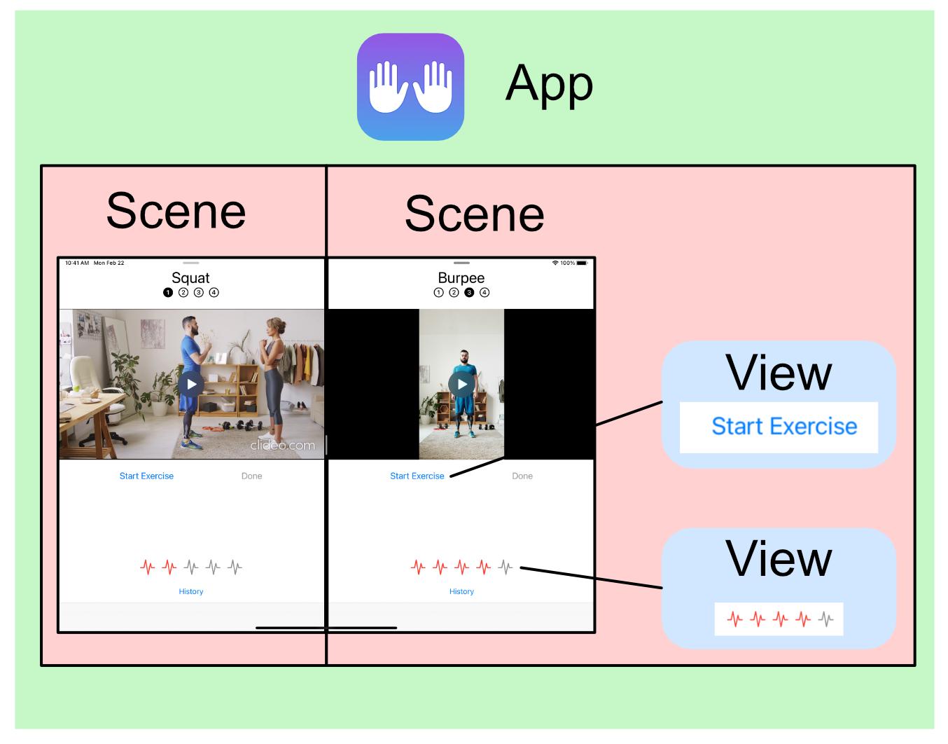 The App Hierarchy
