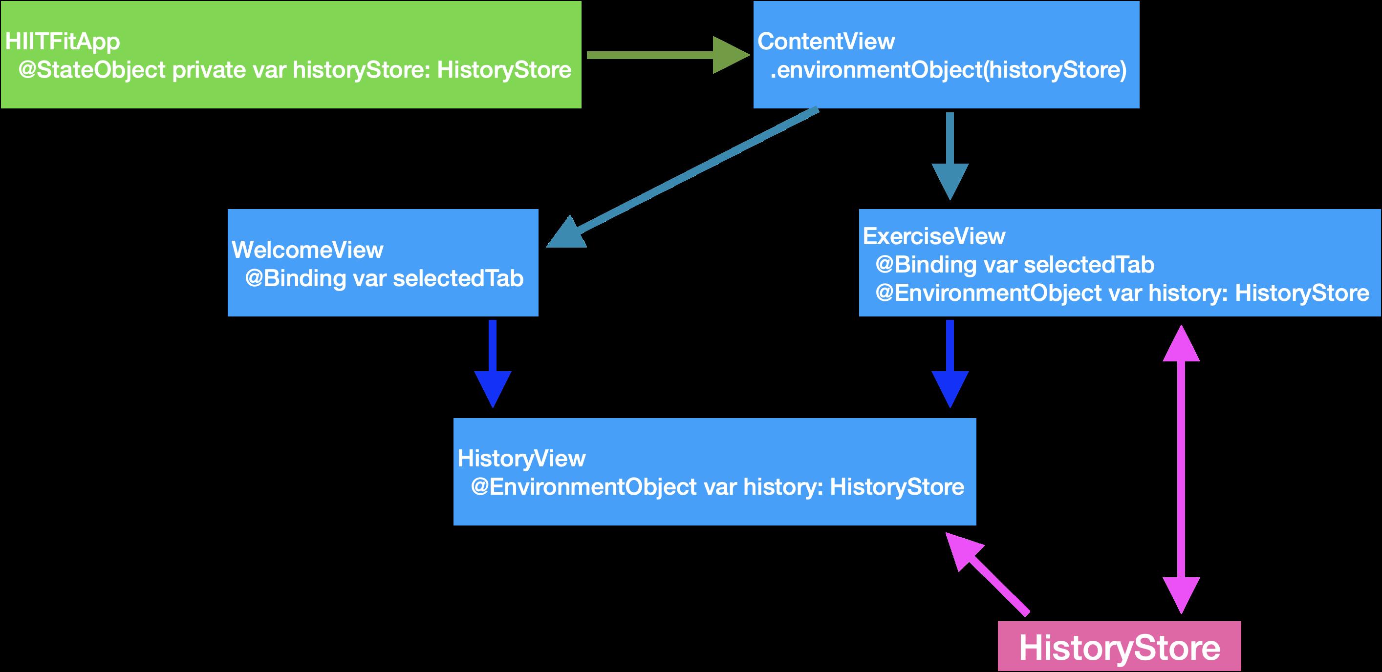HIITFit: HistoryStore shared as EnvironmentObject