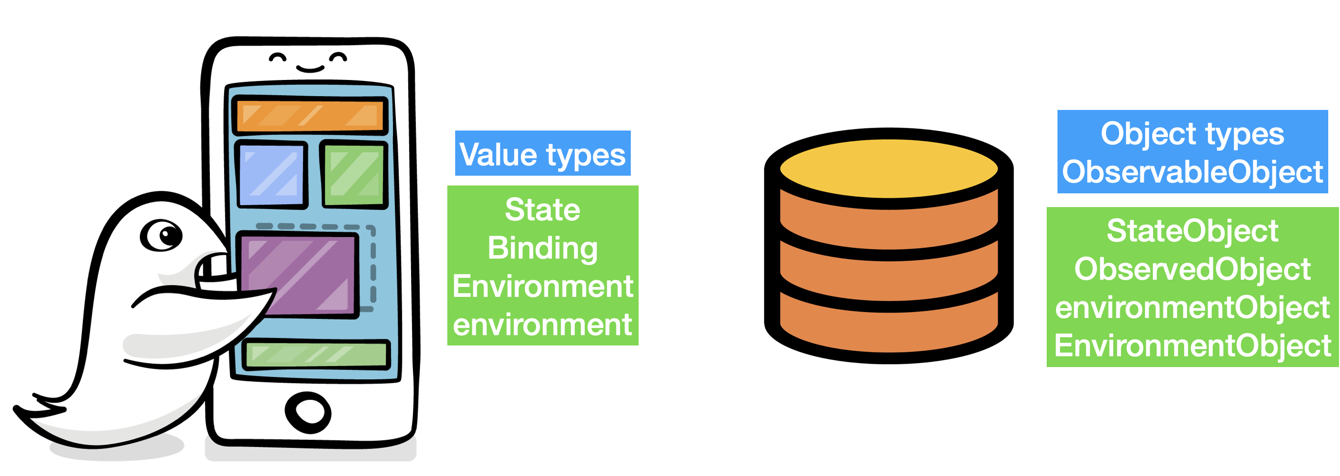 Managing UI values and model objects