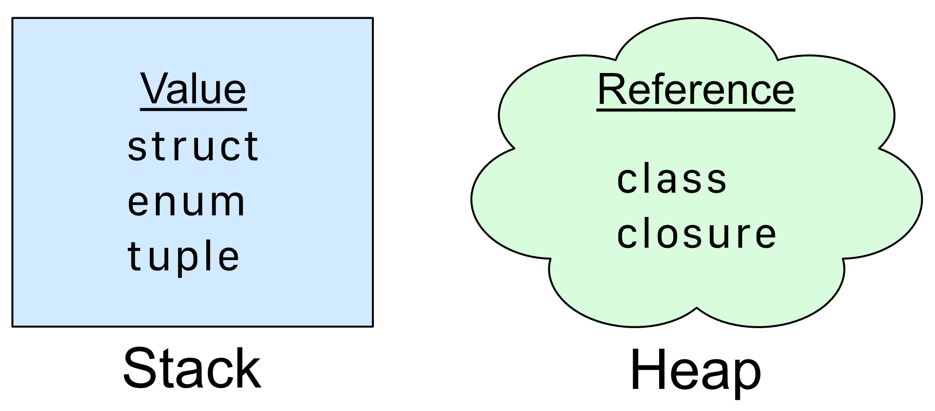 Value and reference types