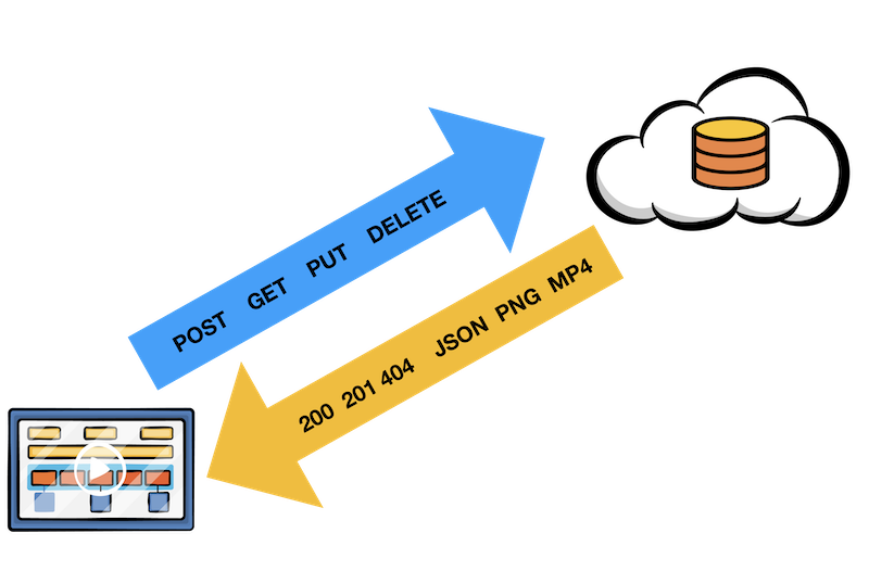 HTTP requests and responses between client and server