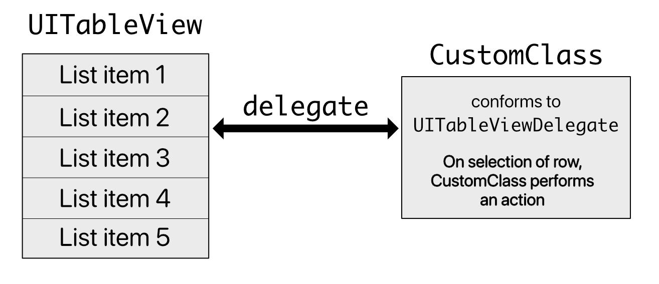 Delegate pattern
