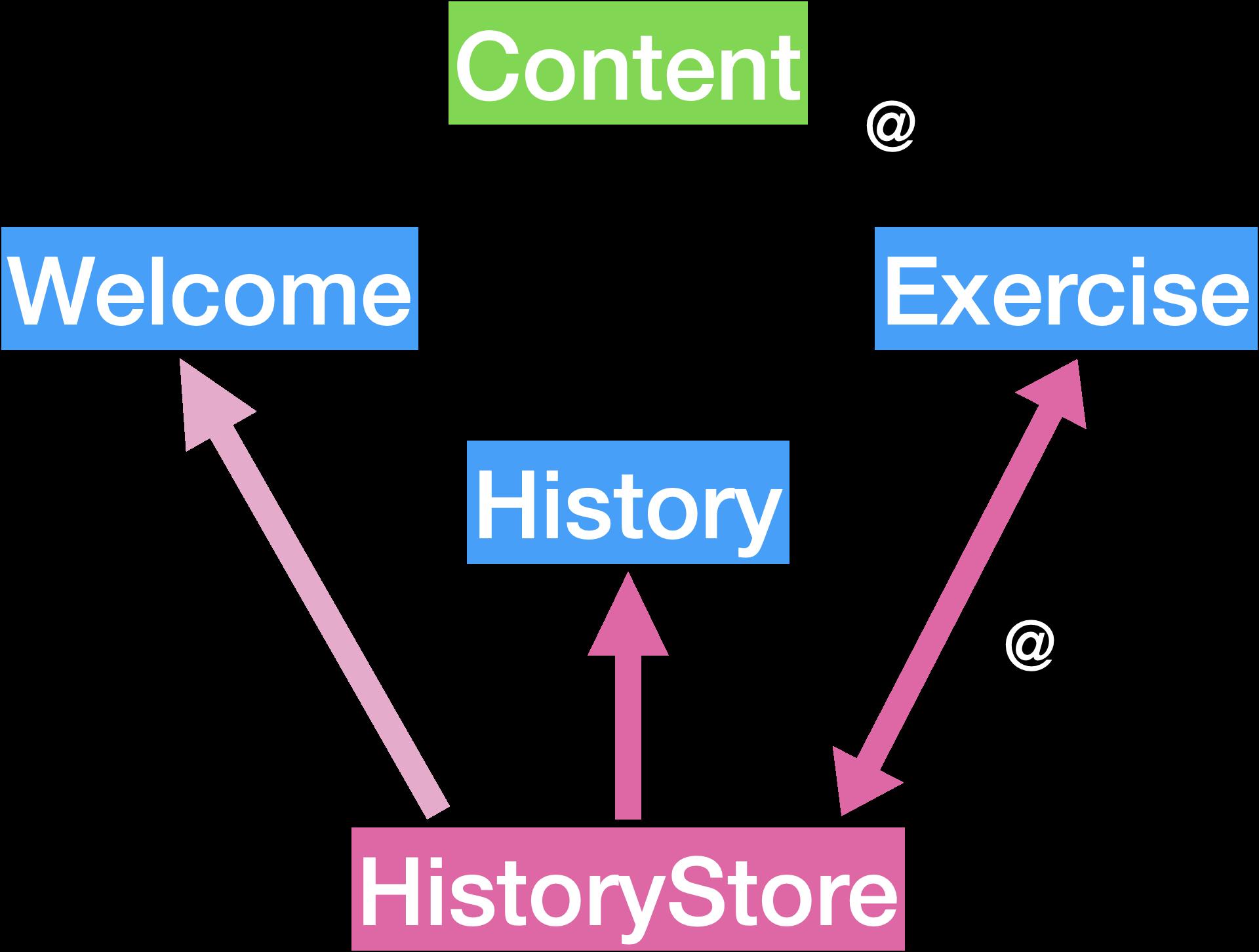 HistoryStore view tree