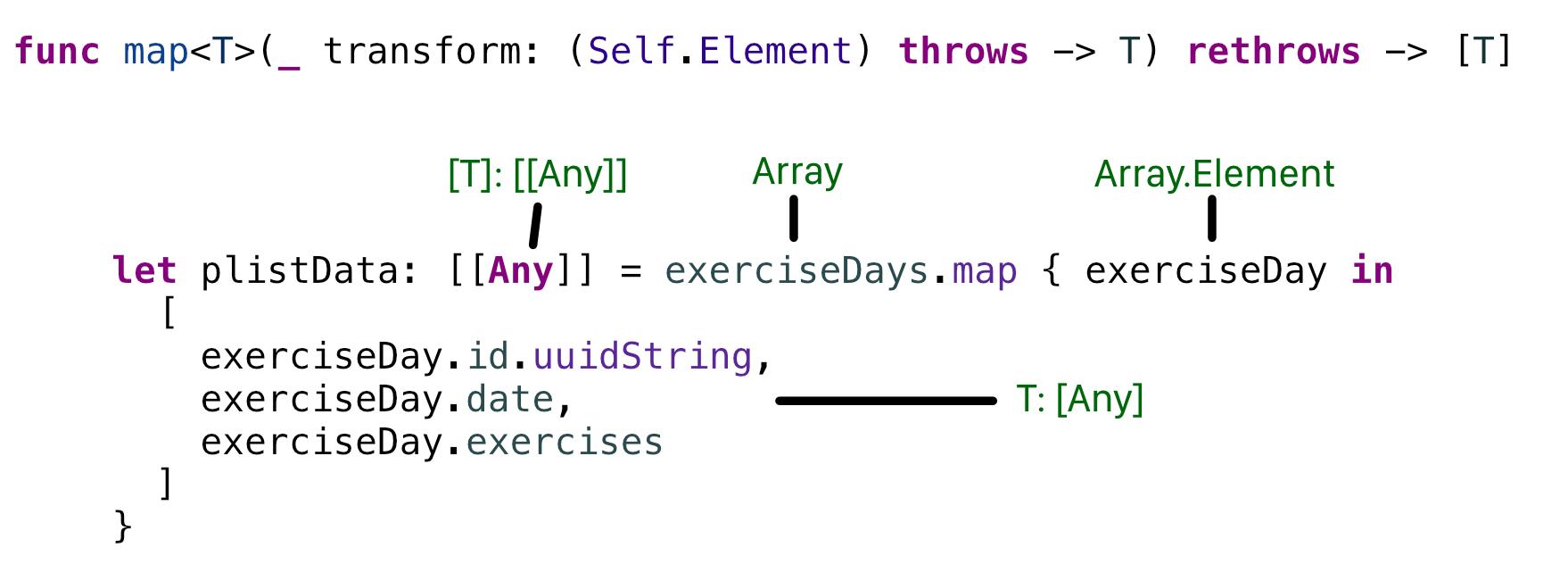 Deconstructing map(_:)