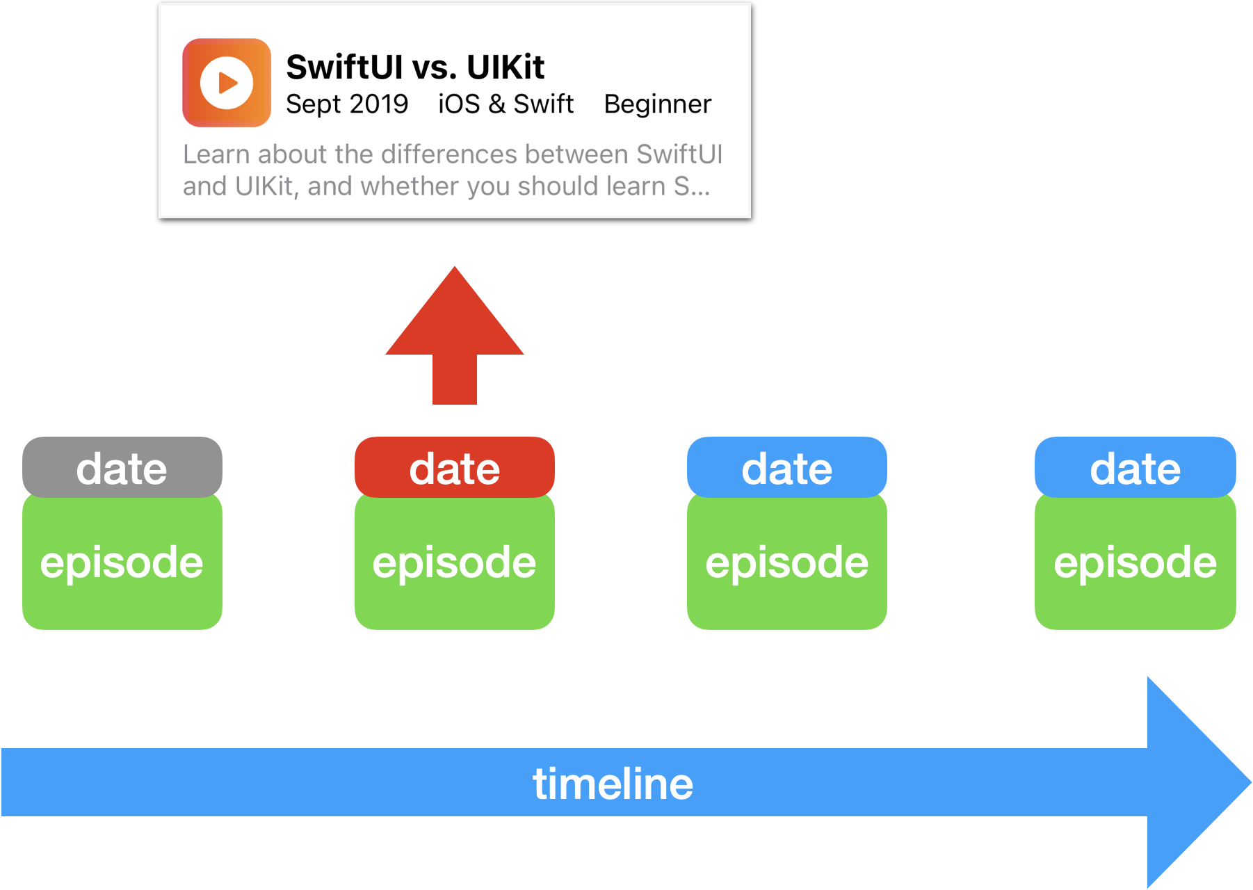 Widget timeline