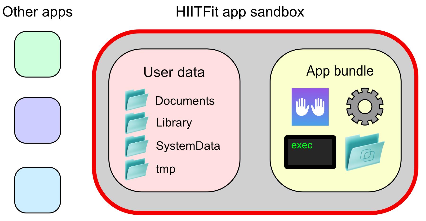 App sandbox and directories