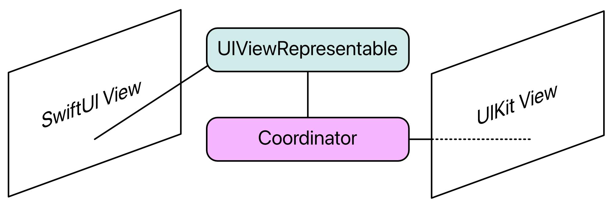 Integrating a UIKit view