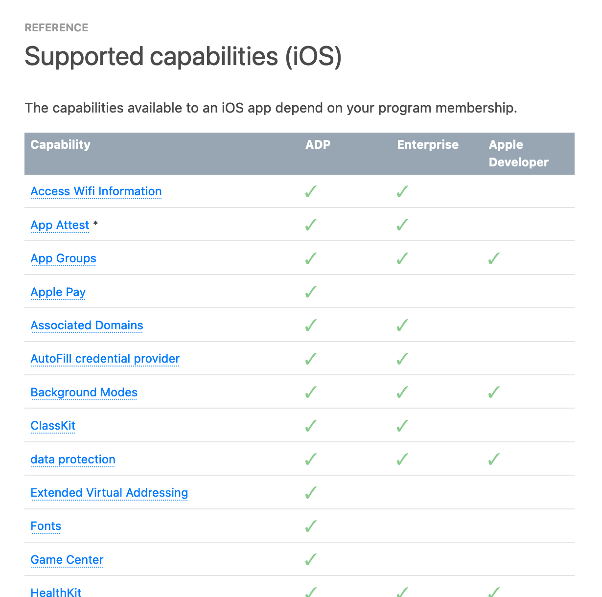 Capabilities Available to Developers