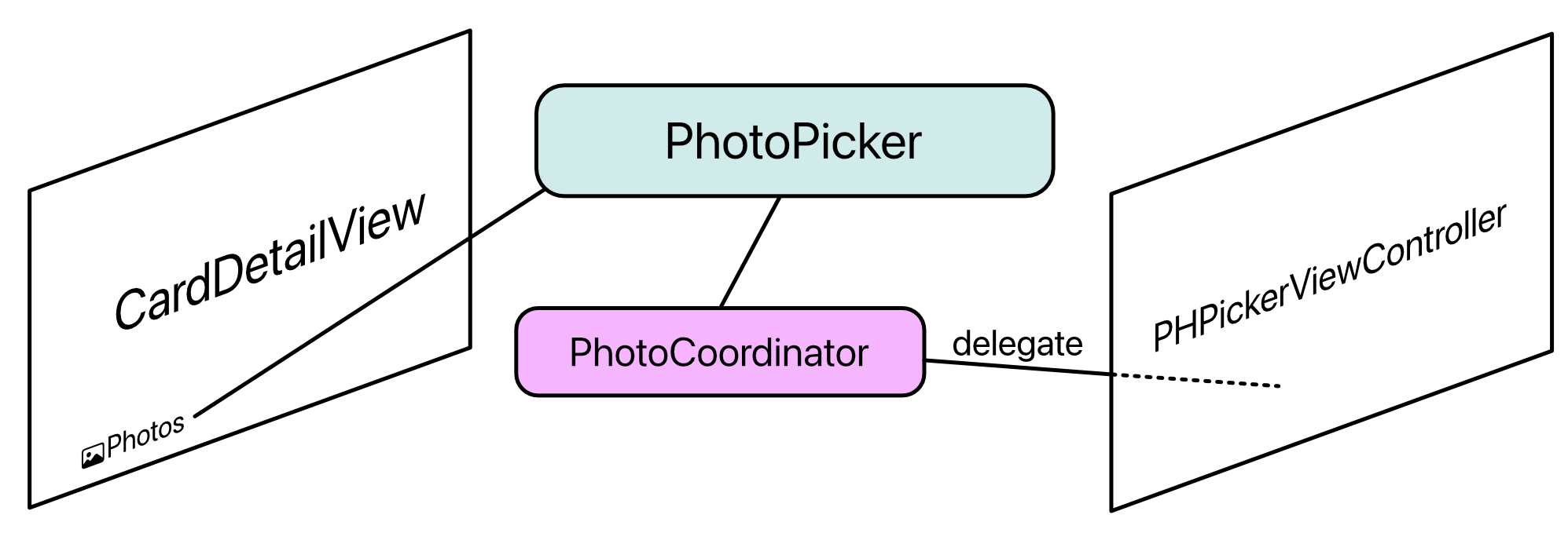 Representable PhotoPicker with delegation