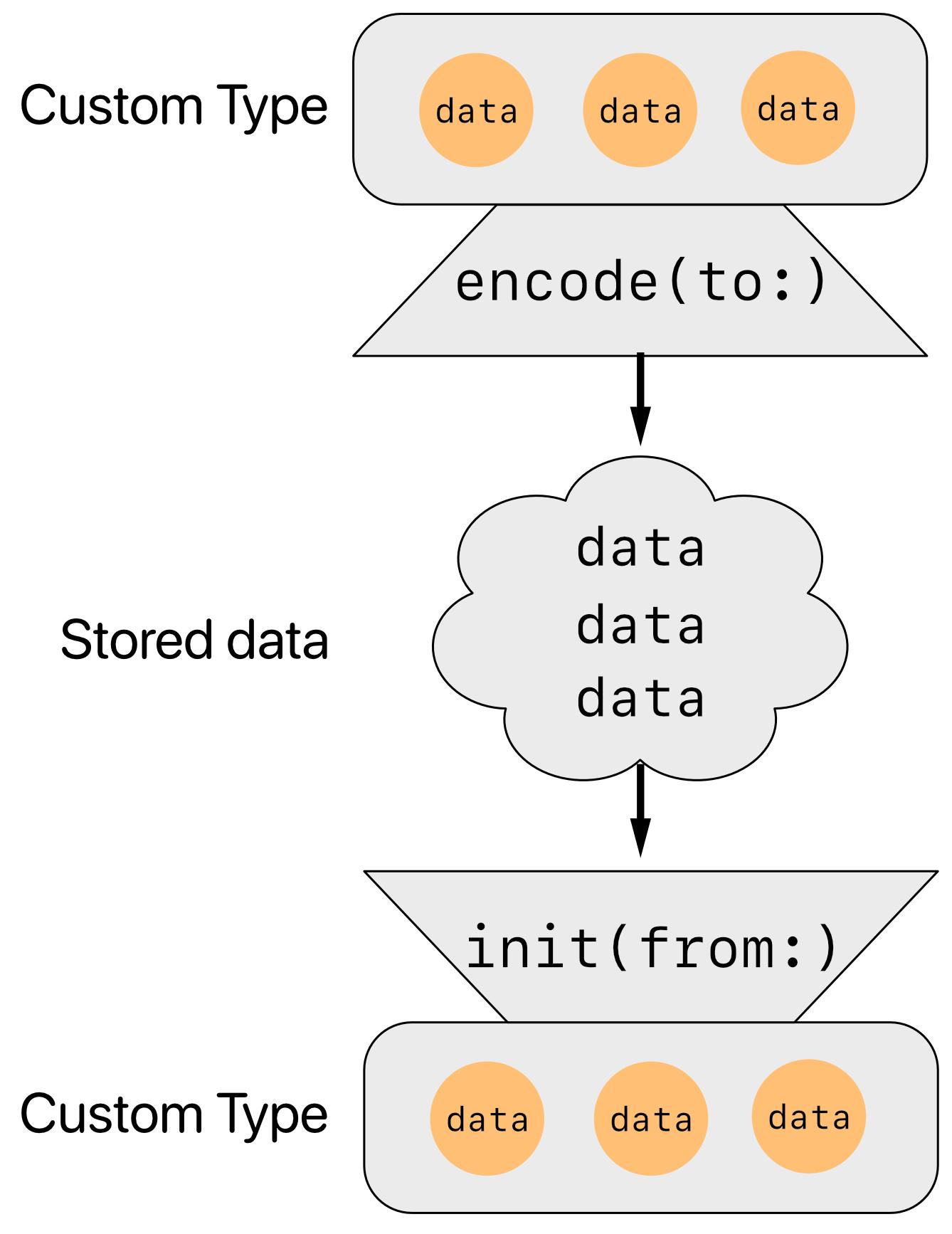 Codable synthesized methods