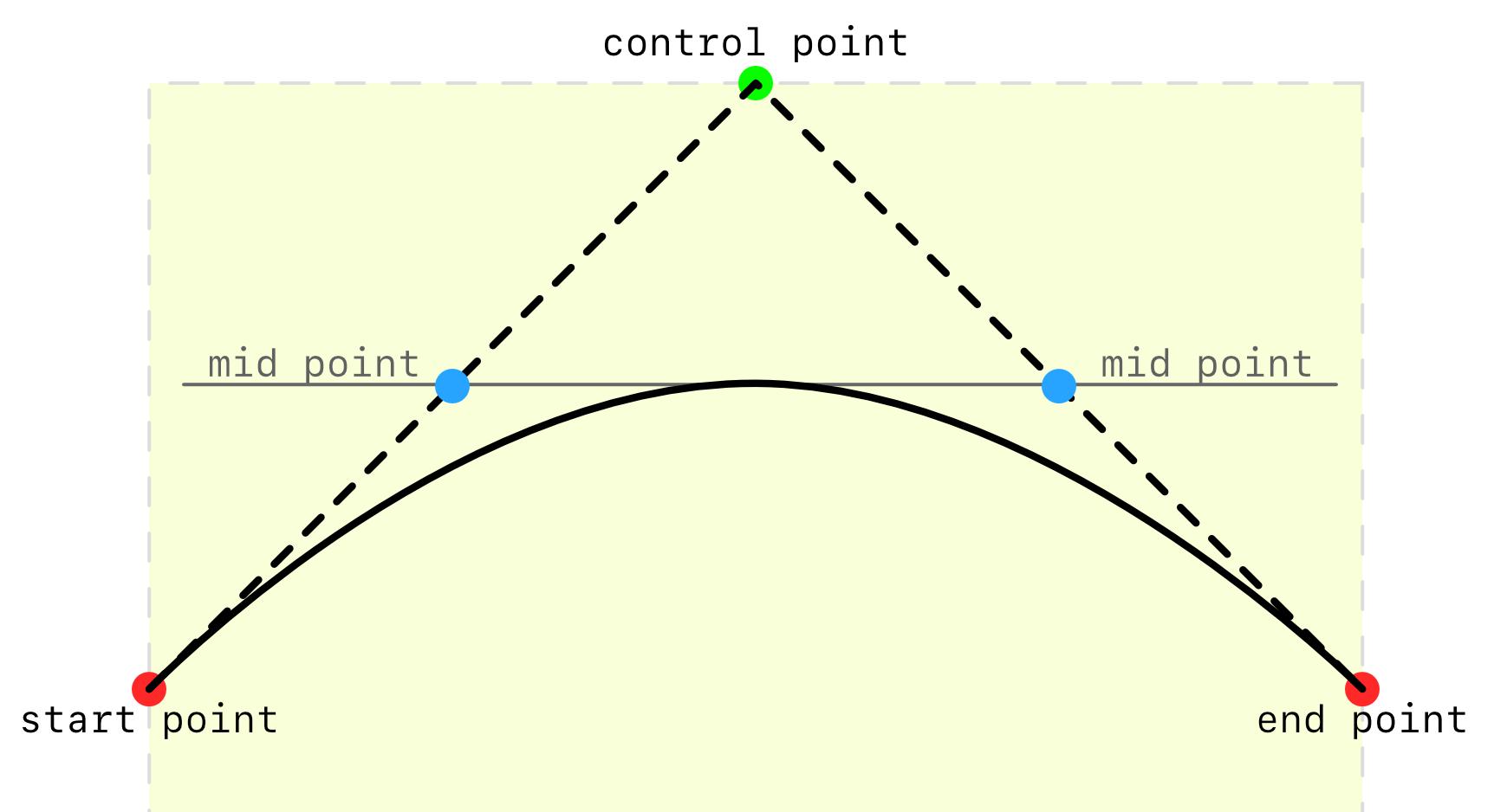 Quadratic curve