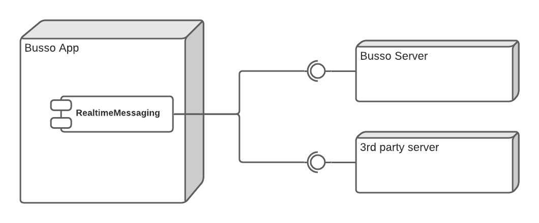 Figure 13.1 — Information from a server