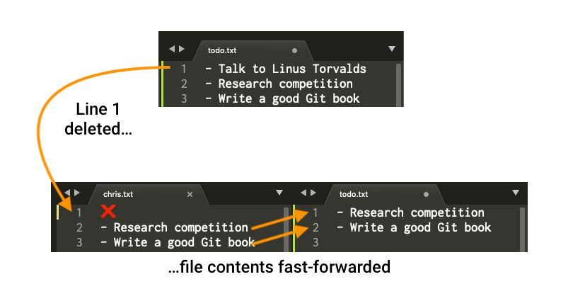 If there are no other changes to the file to merge, Git simply commits your file over top of the original.