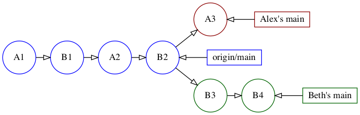 Relationship between origin/main and Alex and Beth's main branches