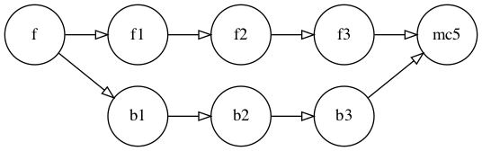 A simple branch (b) off of feature (f), merged back to feature with merge commit mc5.