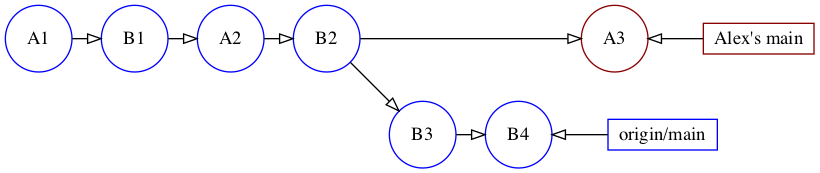 Visual representation of the previous git log --oneline --graph --all command