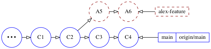 Current position of the alex-feature branch